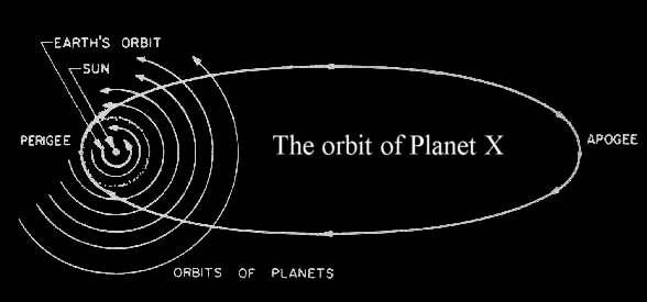 orbit of Planet X